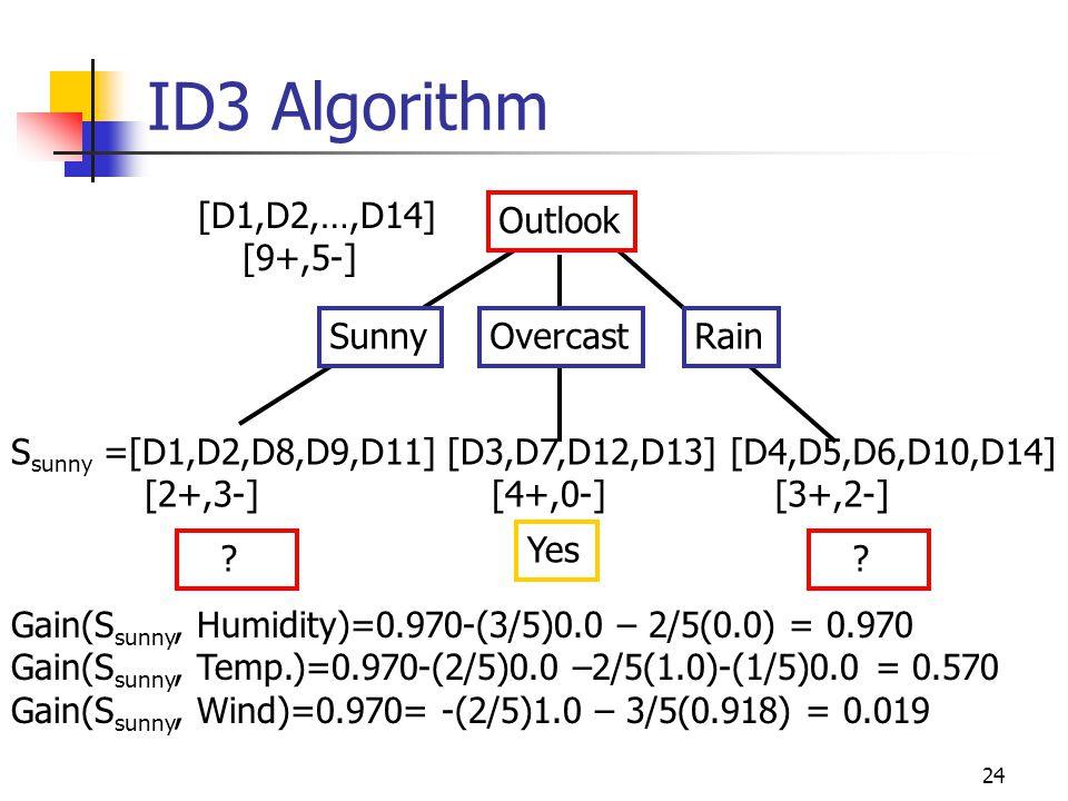 ID3 Algorithm [D1,D2,…,D14] [9+,5-] Outlook Sunny Overcast Rain